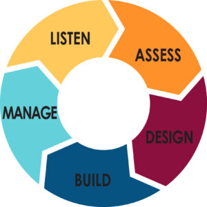 Listen, Assess, Design, Build and Manage - Caspian